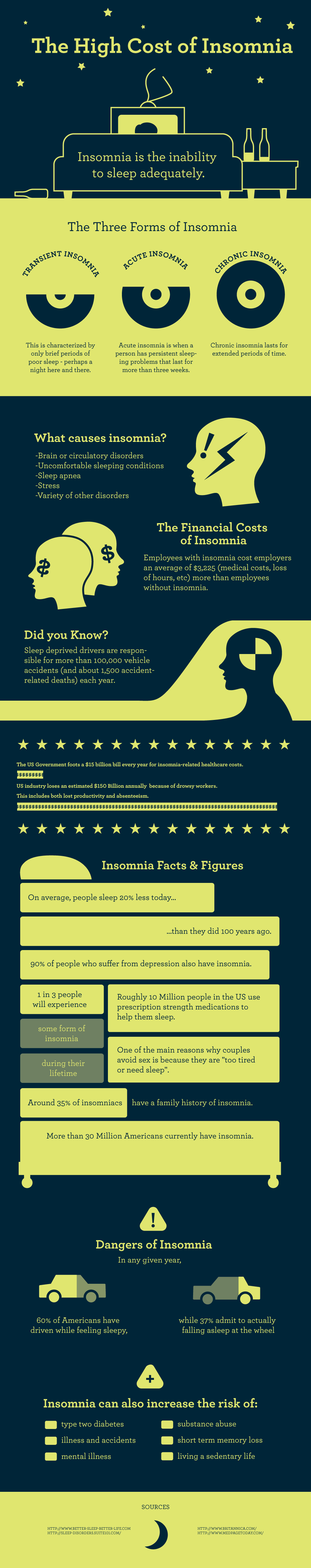 The Cost of Insomnia on Society.